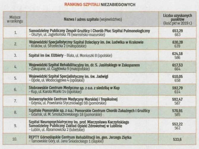 Ranking_Szpitali_2020.jpg